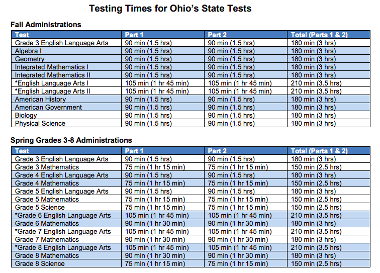 ohio-state-testing-times-fall-spring  Rd Grade Math Worksheets Online Free on mixed review, times table, multiplication division, test practice, cut paste,